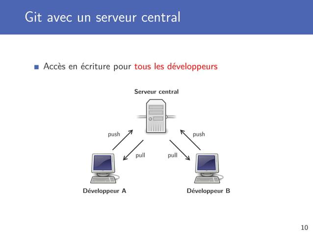 Git avec un serveur central Accès en écriture pour tous les développeurs Serveur central Développeur A Développeur B push ...