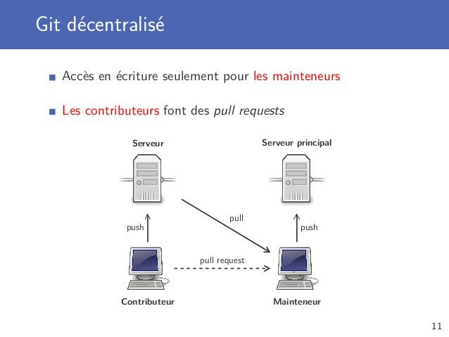 Git décentralisé Accès en écriture seulement pour les mainteneurs Les contributeurs font des pull requests Serveur Contrib...