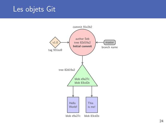 Les objets Git author Seb tree 82d19a2 Initial commit blob e9a27c blob 83cd2e Hello World! This is me! v1.0 master tag 931...