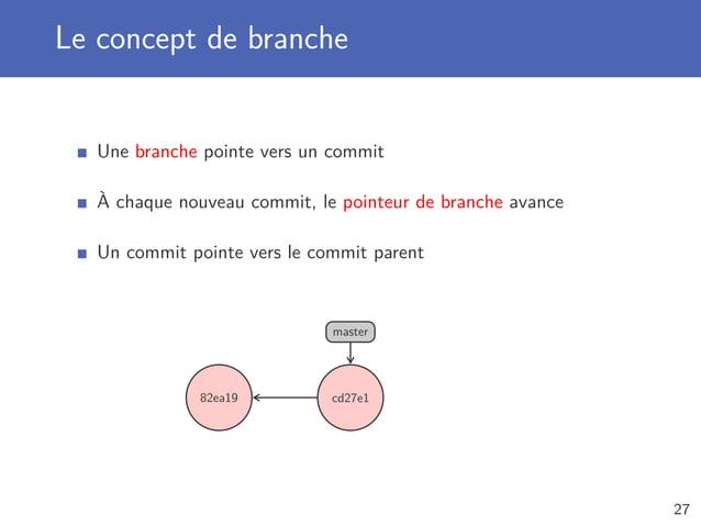 Le concept de branche Une branche pointe vers un commit À chaque nouveau commit, le pointeur de branche avance Un commit p...