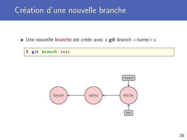 Création d'une nouvelle branche Une nouvelle branche est créée avec « git branch name » $ g i t branch t e s t 82ea19 cd27...