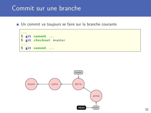 Commit sur une branche Un commit va toujours se faire sur la branche courante . . . $ g i t commit . . . $ g i t checkout ...
