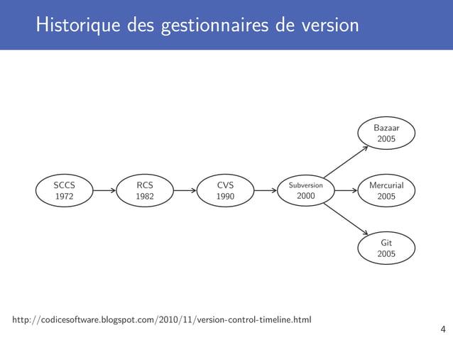 Historique des gestionnaires de version http://codicesoftware.blogspot.com/2010/11/version-control-timeline.html SCCS 1972...
