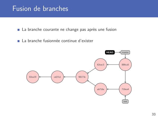 Fusion de branches La branche courante ne change pas après une fusion La branche fusionnée continue d'exister 82ea19 cd27e...