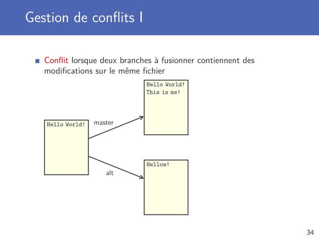 Gestion de conflits I Conflit lorsque deux branches à fusionner contiennent des modifications sur le même fichier Hello World!...