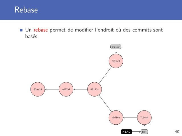 Rebase Un rebase permet de modifier l'endroit où des commits sont basés 82ea19 cd27e1 98173c 62eac3 master ab716e 716ea4 te...