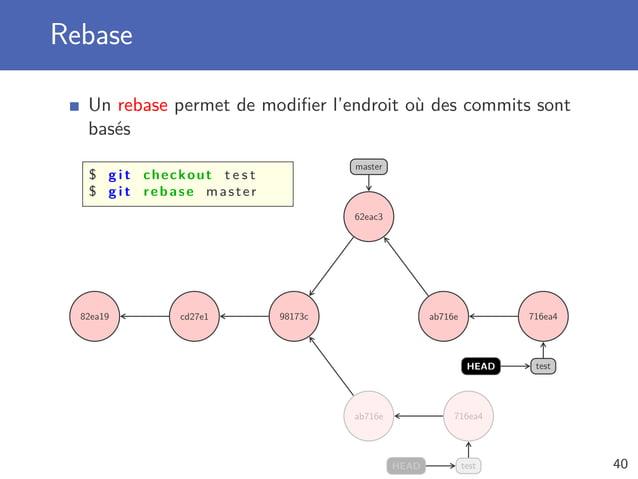Rebase Un rebase permet de modifier l'endroit où des commits sont basés $ g i t checkout t e s t $ g i t rebase master 82ea...