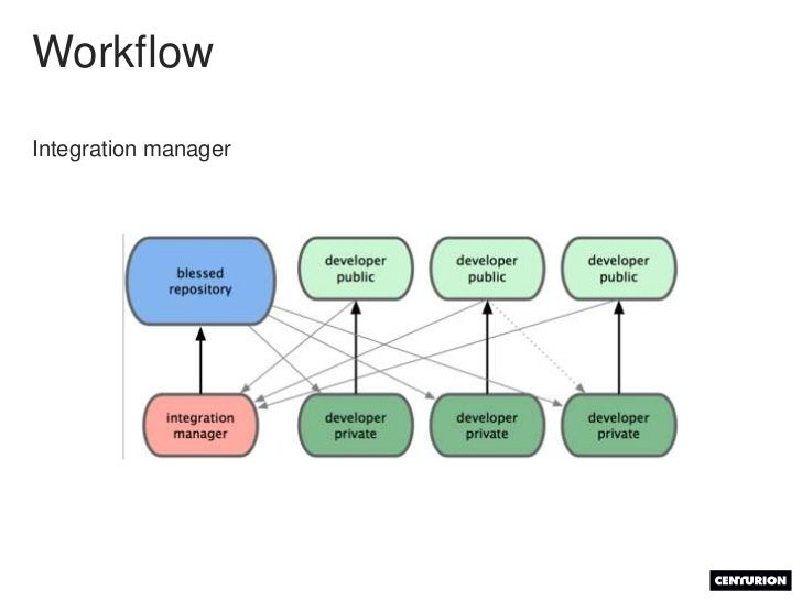 Branching<br />What for?<br />Work in an environment as stable as possible<br />Avoid conflict that slow productivity (for...