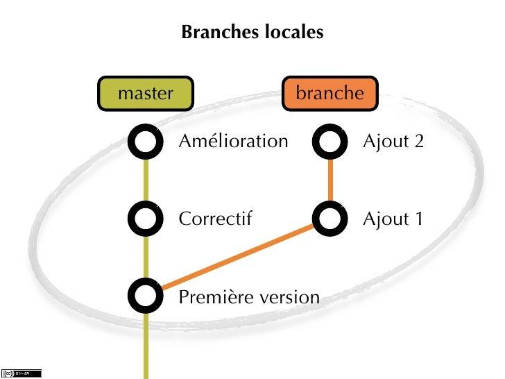 Branches localesmaster                  branche         Amélioration         Ajout 2         Correctif            Ajout 1 ...