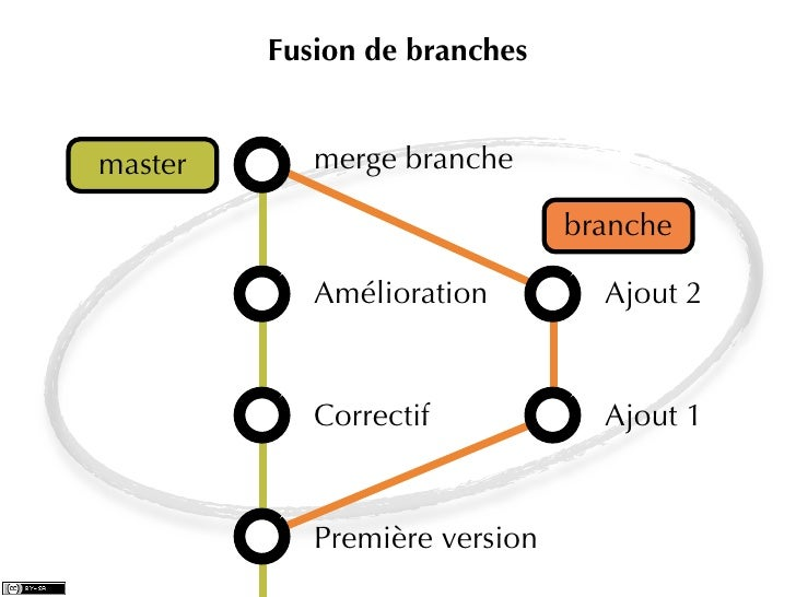 Fusion de branchesmaster      merge branche                               branche            Amélioration         Ajout 2 ...