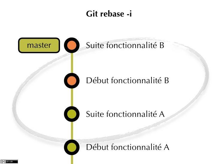 Git rebase -imaster   Suite fonctionnalité B         Début fonctionnalité B         Suite fonctionnalité A         Début f...