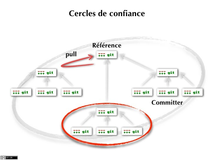 Cercles de confiance       Référencepull                       Committer
