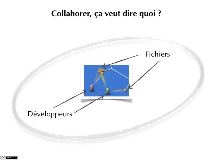 Collaborer, ça veut dire quoi ?                                FichiersDéveloppeurs