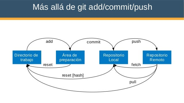 Más allá de git add/commit/push Directorio de trabajo Área de preparación Repositorio Local Repositorio Remoto add commit ...