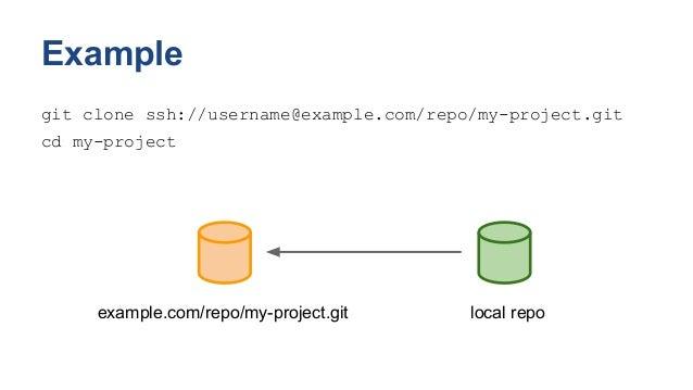 Collaborative Development With Git Workshop