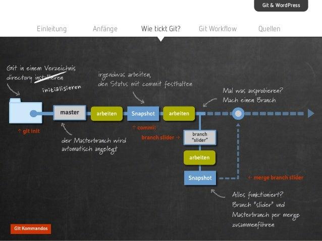 Git & WordPress  Einleitung  Anfänge  initialisieren  @kirstenschelper @taxifisch  Wie tickt Git?  Git Workflow  Quellen