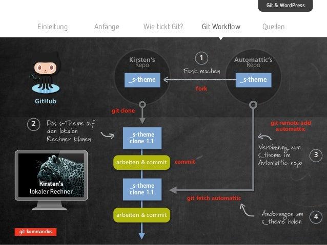 Git & WordPress  Einleitung  Anfänge  Wie tickt Git?  Kirsten's Repo  _s-theme  Git Workflow  1 Fork machen  Quellen  Auto...