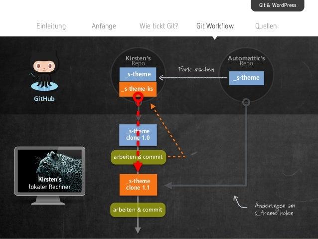 Git & WordPress  Einleitung  Anfänge  Wie tickt Git?  Kirsten's Repo  _s-theme  Git Workflow  Fork machen  Quellen  Automa...