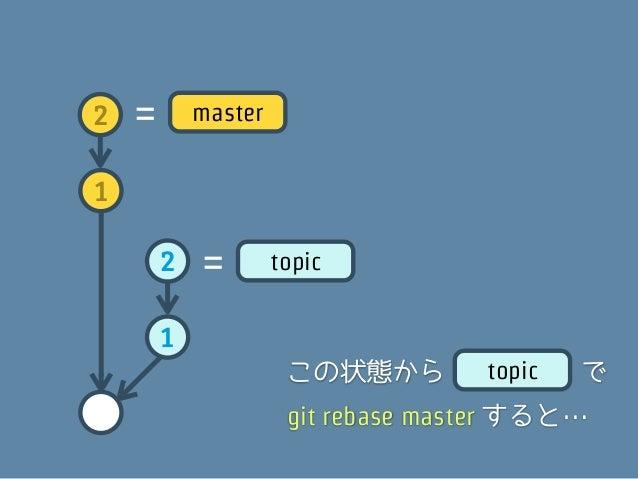 topic   2      2   1      1まず、コミットの変更内容をそれぞれパッチにする