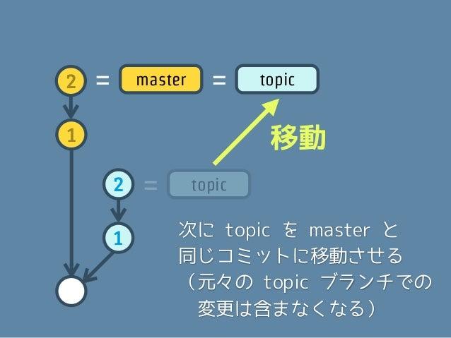 ここまで来たら、作っておいた    パッチを1つずつ順に適用して    コミットしていく2   =   master   =    topic1                       1  2                     ( ...