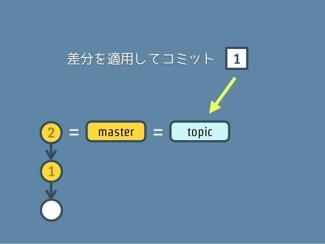 A   ←    1 から作られたコミット2   =   master   =   topic1
