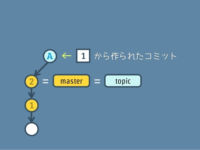 A   =    topic2   =   master1