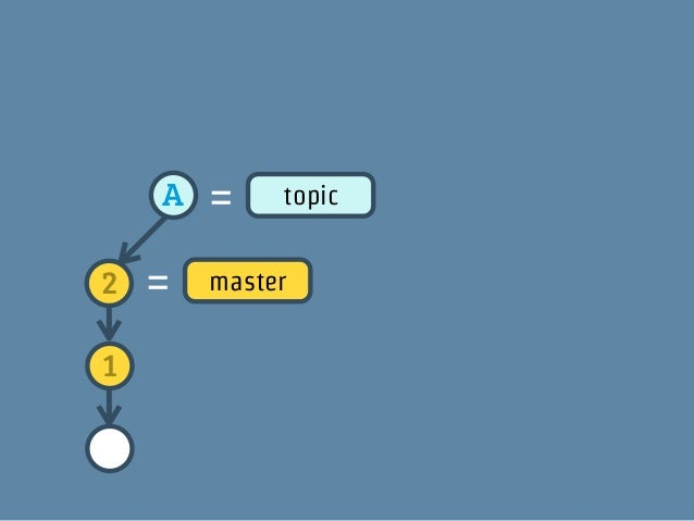2    A   =    topic2   =   master1