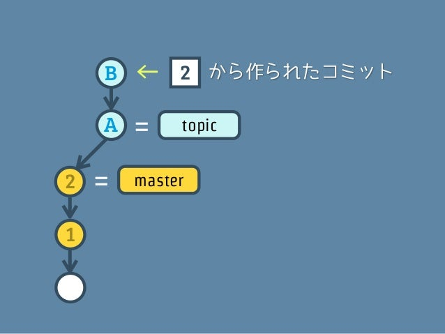 B   =    topic    A2   =   master1