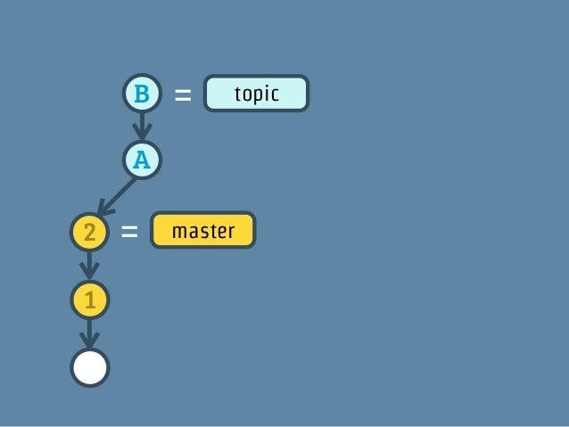 重要   2        B   1       ≠    Arebase で作られたコミットは元のコミットと同じ内容だけど別のコミットになります!!