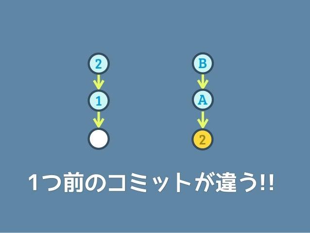 2      B  1      A         21つ前のコミットが変わると リビジョンも変わります  (だから別物になる)
