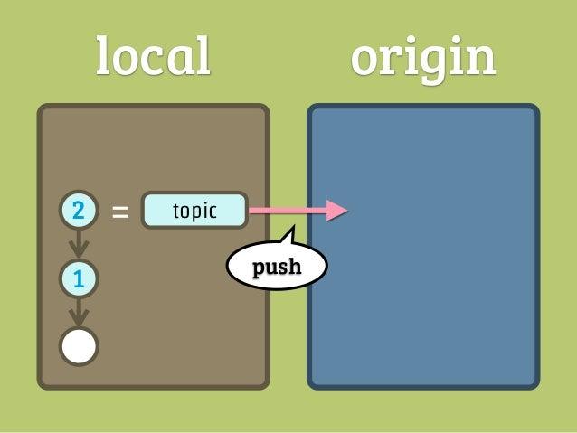 local       origin2   =   topic   2   =   topic1               1