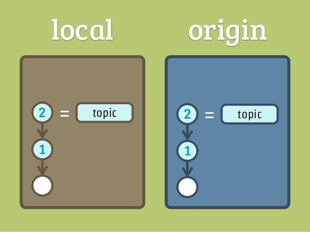local        origin3   =    topic2       commit   2   =   topic1                1