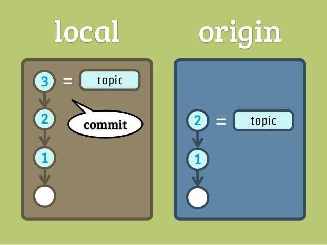 local              origin3   =   topic                push2                      2   =   topic1                      1