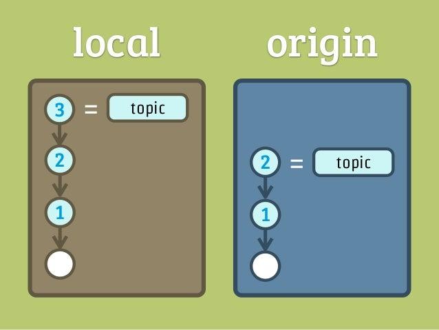 local       origin3   =   topic   3   =    topic2               2       よし、2番の                        後ろに追加1               1