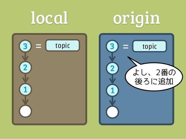 local       origin3   =   topic   3   =   topic2               21               1