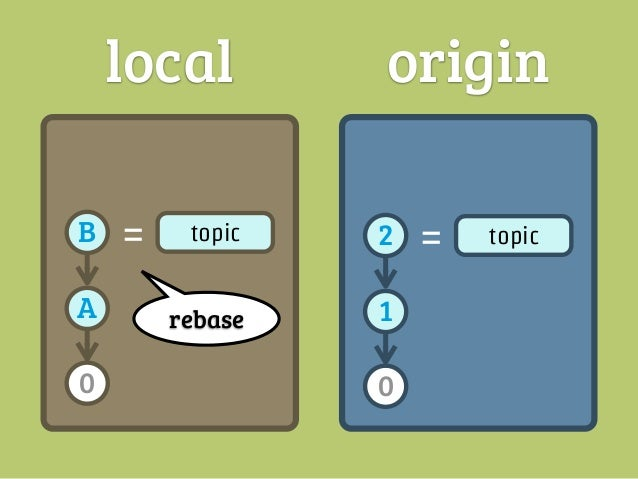 local              originB   =   topic          2   =   topic                pushA                      10                ...