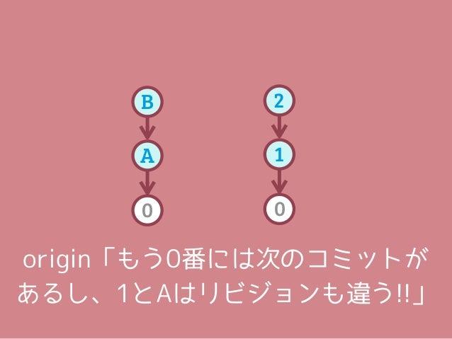 local       origin                      ダメダメ!!                    受け付けないよ!!B   =   topic   2   =   topicA               10...