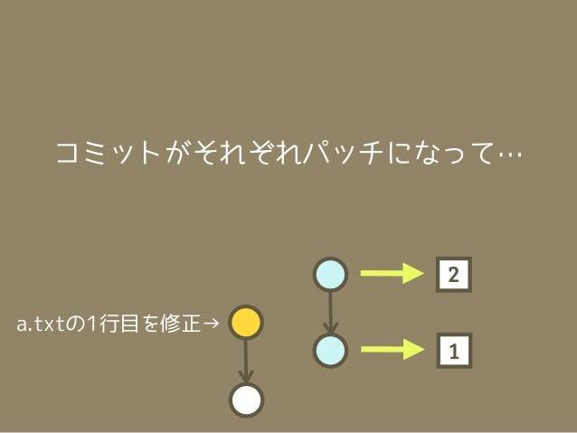コンフリクト!     a.txtの1行目を修正するパッチ1つ目↓                         1a.txtの1行目を修正→