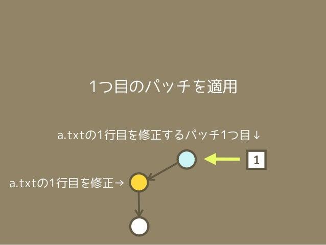 コンフリクトを解消                ←a.txtの1行目を修正a.txtの1行目を修正→