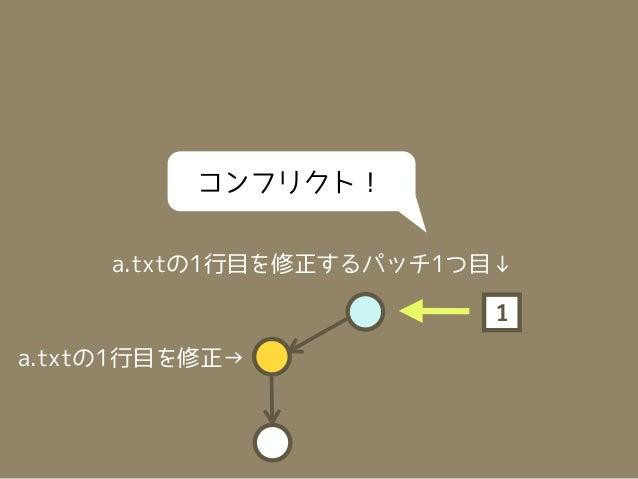 2つ目のパッチを適用     a.txtの1行目を修正するパッチ2つ目↓                         2                   ←a.txtの1行目を修正a.txtの1行目を修正→