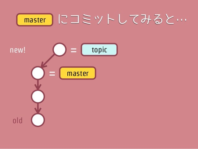 new!   =   master           =        topic                    枝分かれ!!old