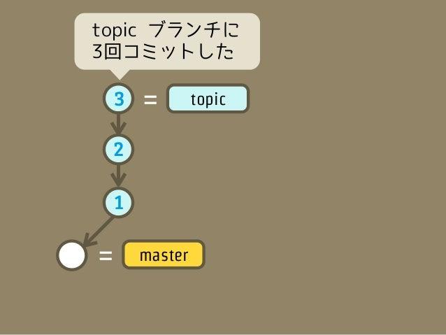 git merge topic    3   =        topic2    1                         マージ!!=       master