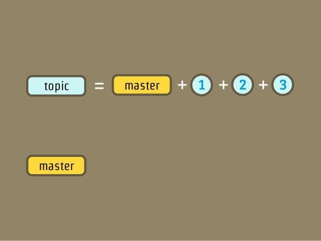 topic    =       master   +   1   +   2   +   3                                  マージ!!master   +   1    +   2   +   3   = ...