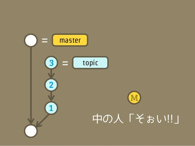 M   =       master           <スポッ        3   =        topic        2        1