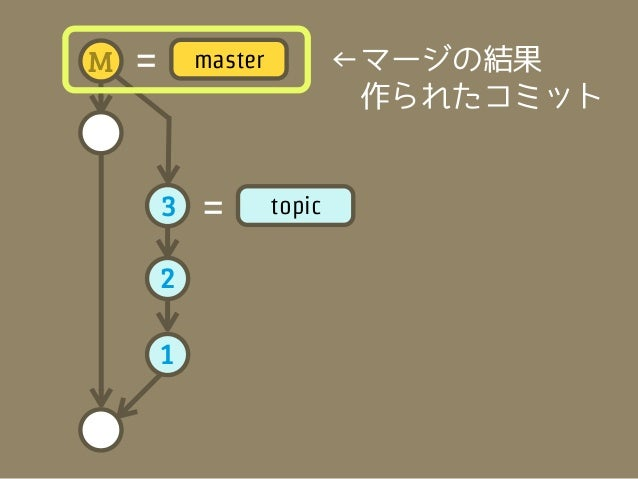 M   =       master           ←マージの結果                              作られたコミット                       マージコミット        3   =     ...