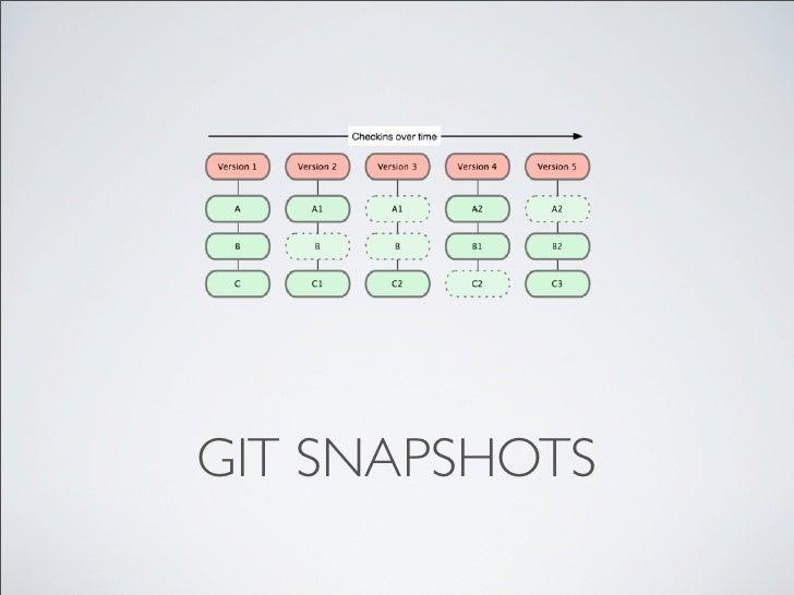 GIT SNAPSHOTS