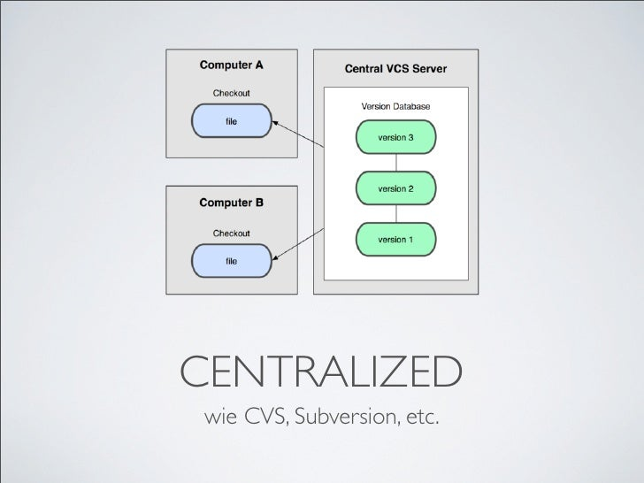 CENTRALIZED wie CVS, Subversion, etc.