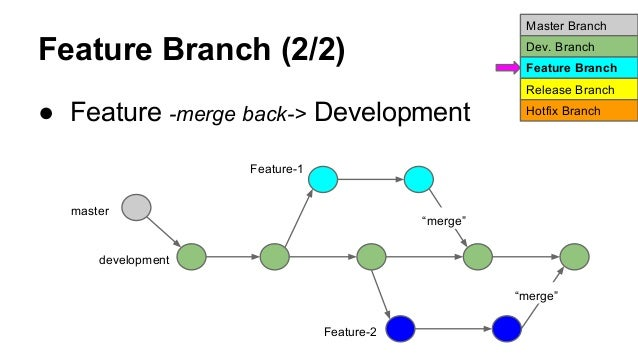 how to set master branch in git