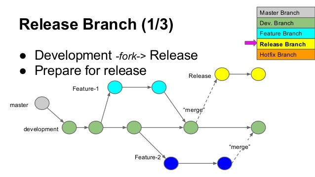 Git branch management