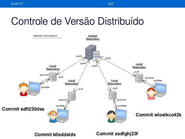 35ff47f93b Controle de Versão Distribuído ...